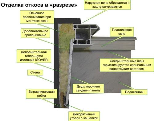 Схема отделки откоса в разрезе
