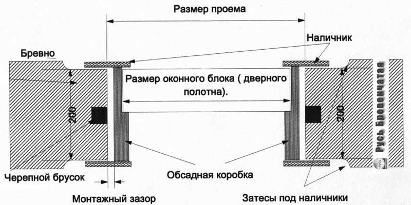 Схема установки окон в