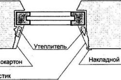 Схема устройства откоса из гипсокартона на клею и из пластика с накладным уголком