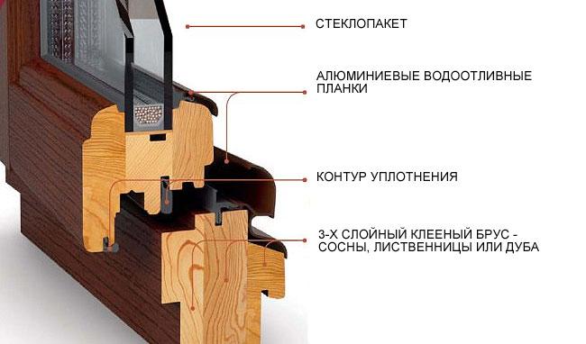 Конструкция деревянных окон