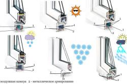 Особенности профиля металлопластиковых окон