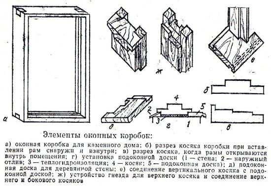 Как сделать оконную коробку?