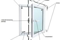 Схема конструкции окна ПВХ