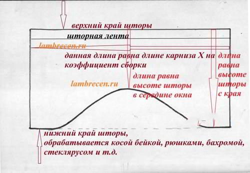 Схема ламбрекена для римской