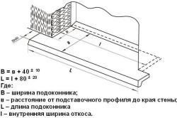 Схема монтажа подоконника