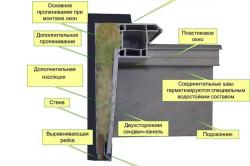 Схема монтажа внутреннего откоса