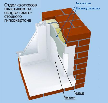 Внутренняя отделка откосов пластиковых окон 109