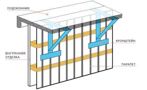 Схема расположения подоконника на лоджии