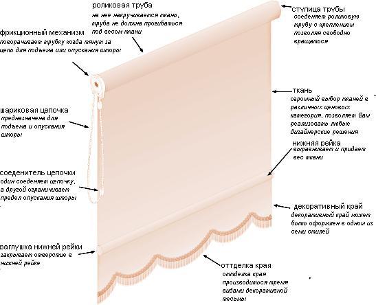 Схема рулонной шторы