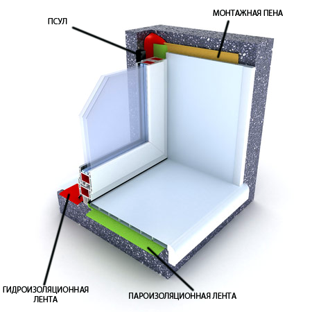 Схема установки откосов ПВХ-