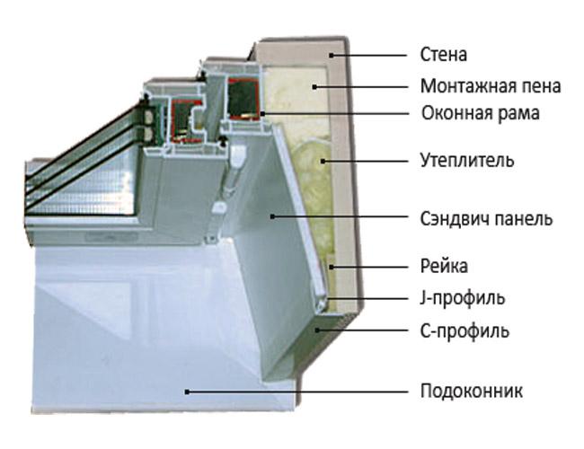 Схема установки пластиковых
