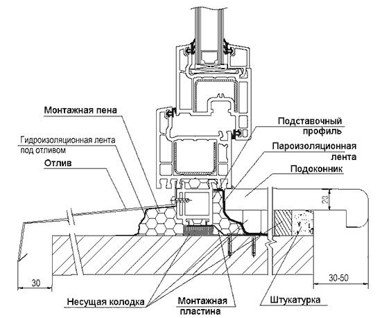 ПВХ окна. Схема установки