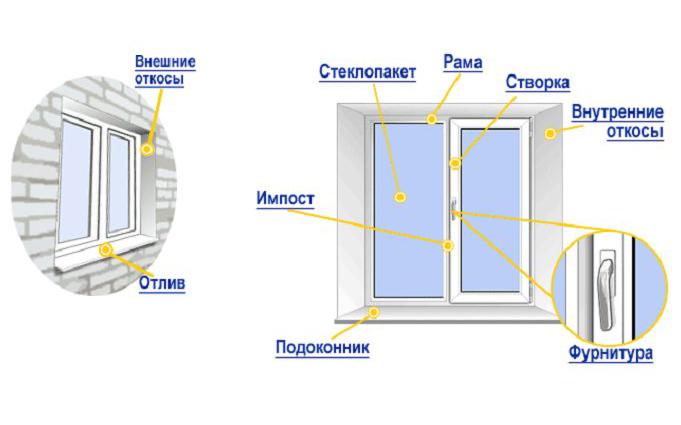 Схема устройства окна с откосами