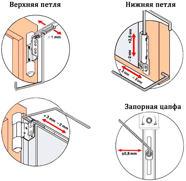 Схема устройства петель