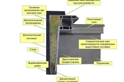 Схема устройства пластикового откоса