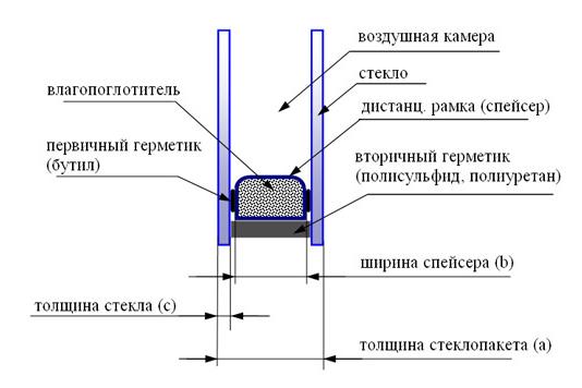 Схема устройства стеклопакета