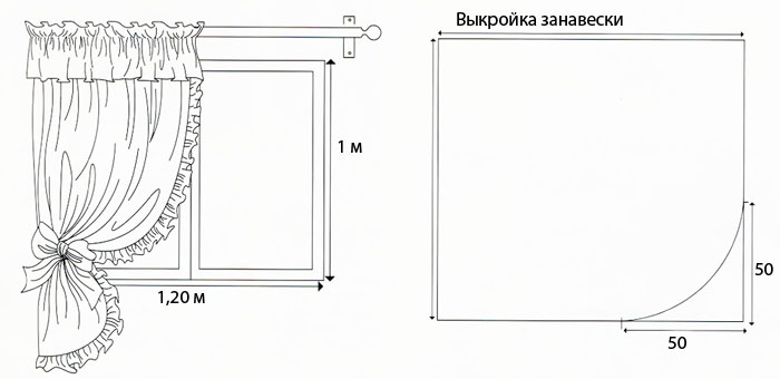 Схема выкройки штор на кухню
