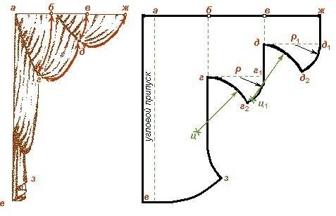 Схема выкройки шторы из
