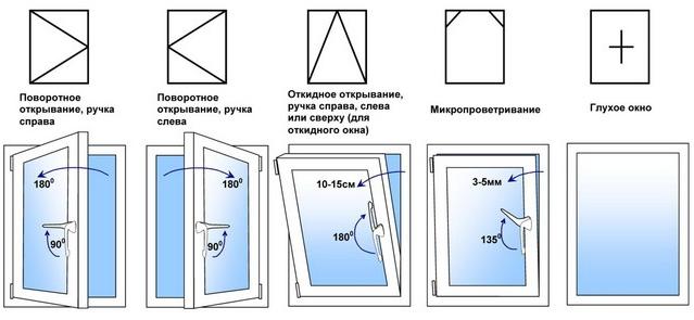 Схемы открывания пластиковых