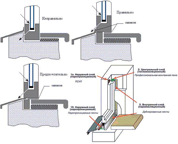 Схема установки окна с