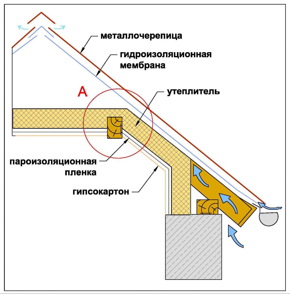 Устройство пирога крыши мансарды