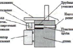 Устройство приточного стенового клапана под подоконник