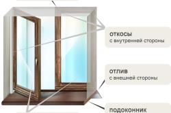 Схема конструкции окна с деревянными откосами