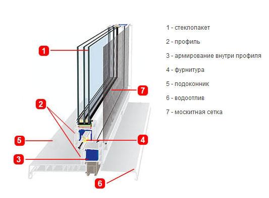 пластикового окна в