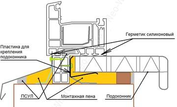 Как установить подоконник пластиковое окно своими руками 529