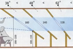 Высота расположения мансардного окна