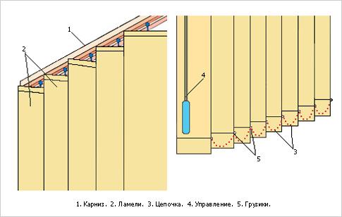 Вертикальные жалюзи ремонт своими руками