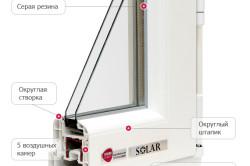 Устройство профиля пластикового окна фирмы REHAU