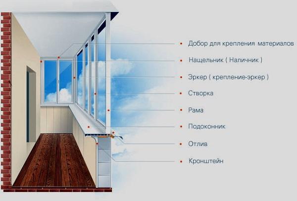 Остекление балкона своими руками: конструкции и материалы, с.