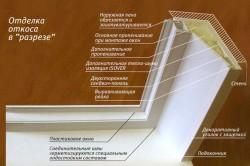 Схема монтажа и отделки откосов
