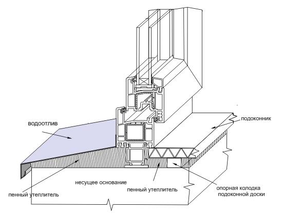 Схема устройства окна с отливомСхема устройства окна с отливом