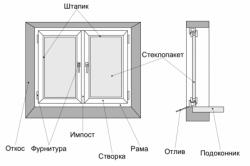 Схема элементов пластикового окна