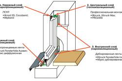 Схема расположения теплоизоляционных слоев пластикового окна