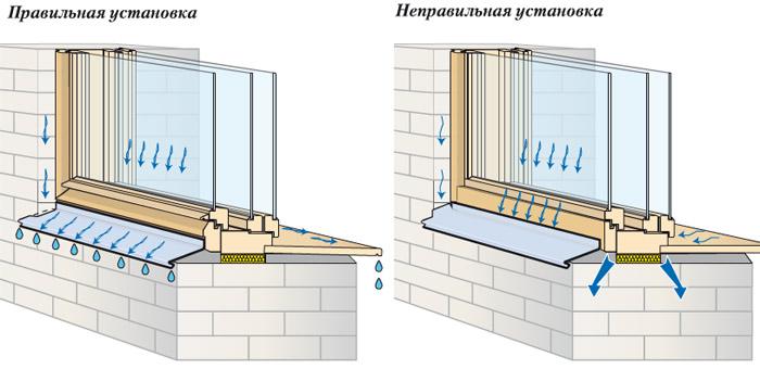 Установка отлива на пластиковые окна своими руками