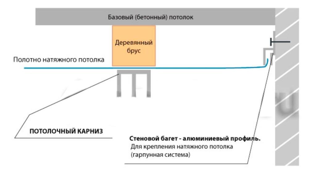 Схема крепления потолочного