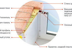 Схема пластиковых оконных откосов в разрезе