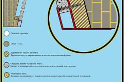 Схема установки ПВХ профиля для откосов