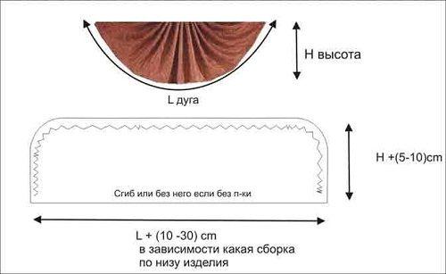 Схема ламбрекена веера