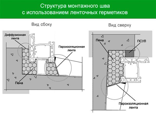 схема монтажа окна и