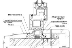 Схема крепления откоса для ПВХ окна