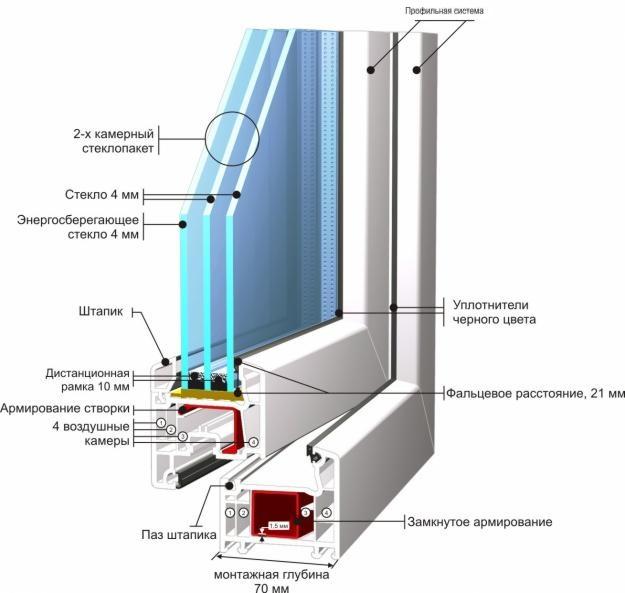 Устройство профиля ПВХ окна