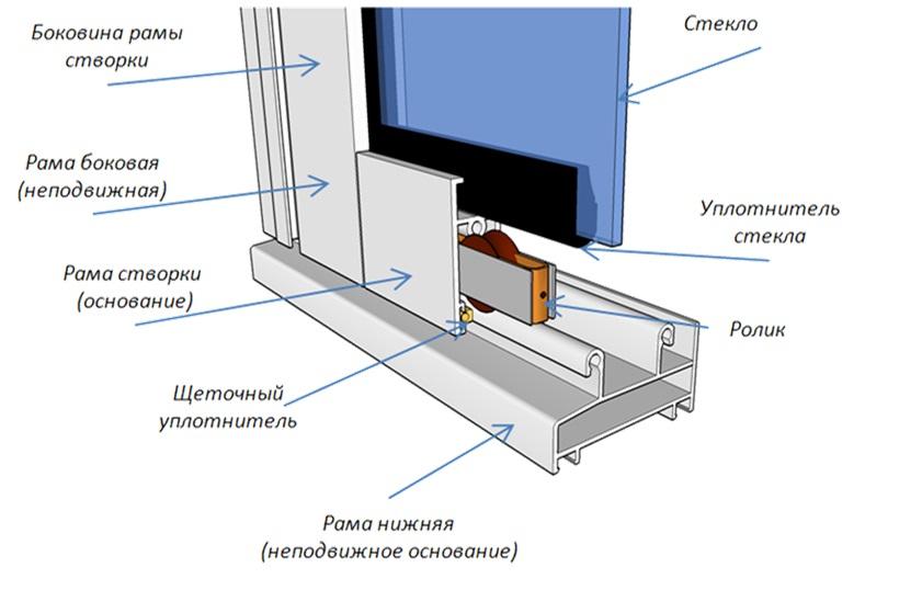 Конструкция алюминиевых балконных окон.