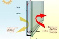 Конструкция двойного остекления