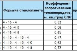 Технические характеристики различных типов стеклопакетов