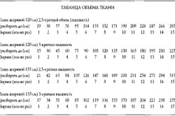 Таблица объема ткани