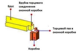 Схема соединения брусков для рамы шип-паз